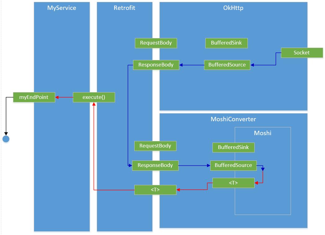 Tutoriel Android : Apprendre à utiliser Retrofit, OkIo